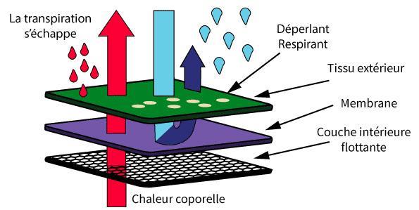 softshells-2-couches-avec-membrane